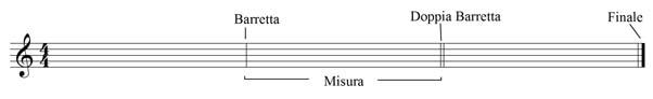 teoria musicale: le misure