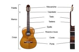 parti_della_chitarra_classica