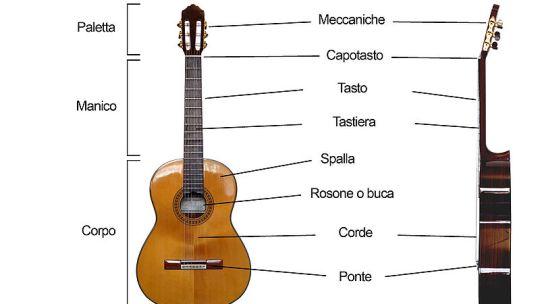 Come iniziare con la chitarra