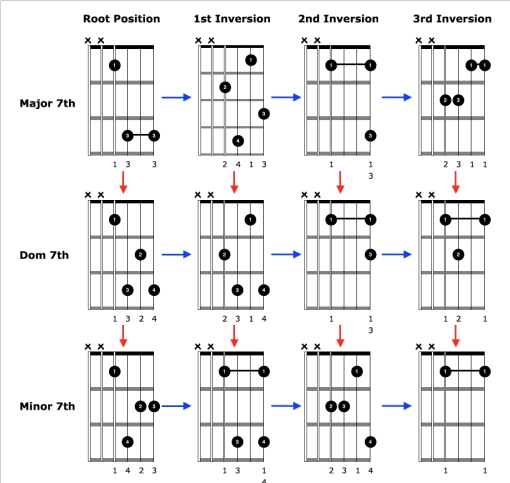 Easy To Play, Advanced Sounding Chords For Acoustic Guitar