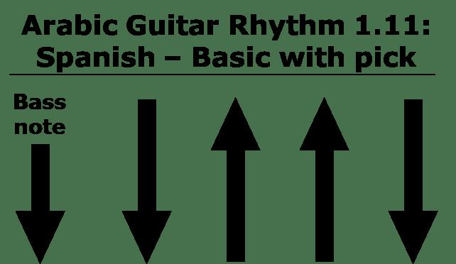 Spanish Rhythm