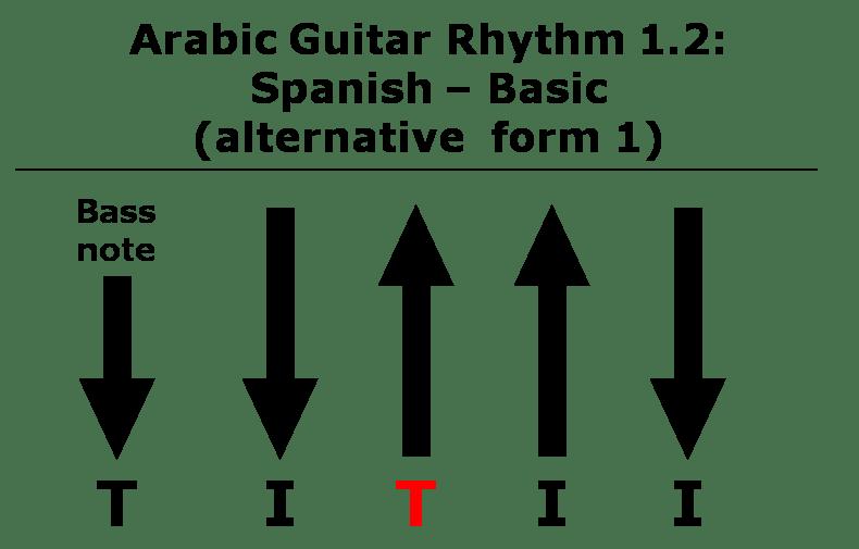 The Spanish Rhythm