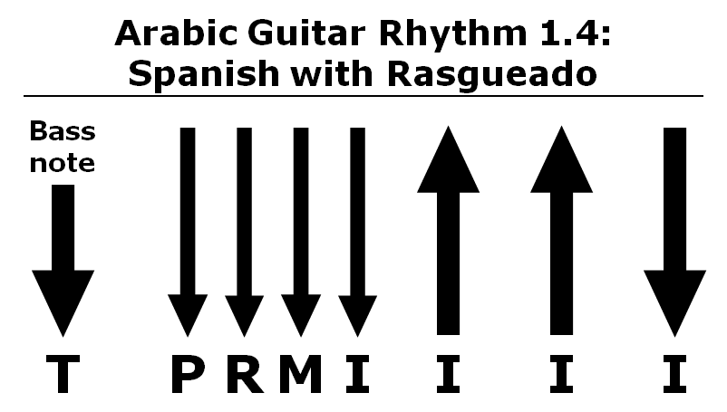 Adding a Rasgueado to the Basic Spanish Rhythm