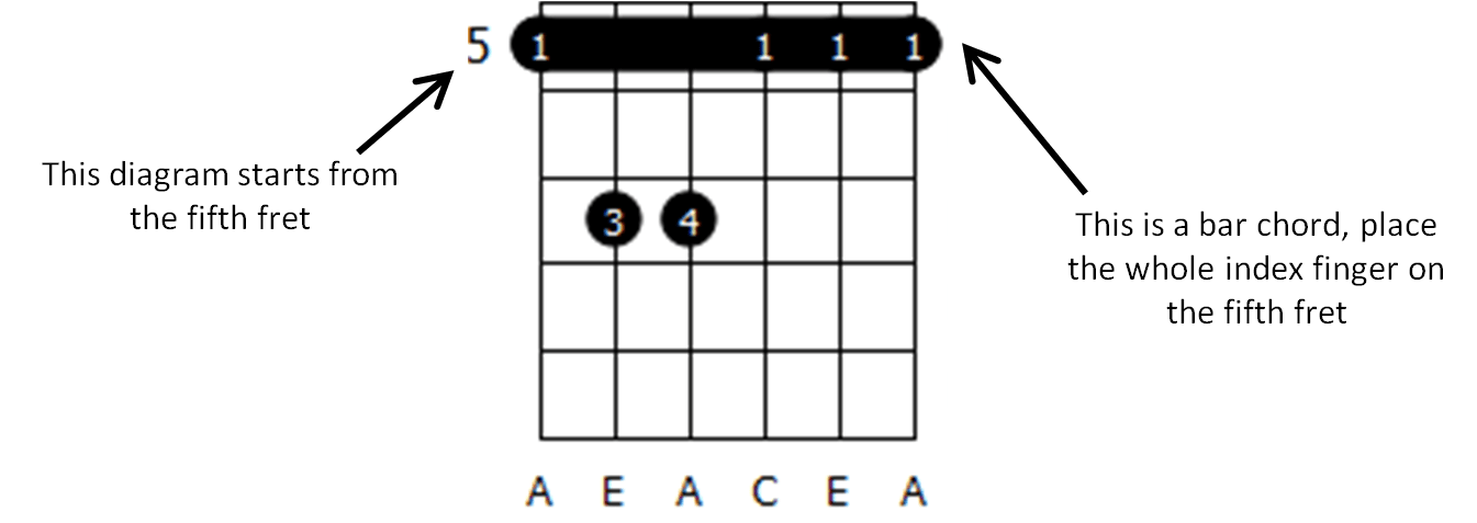 How to read guitar music chords