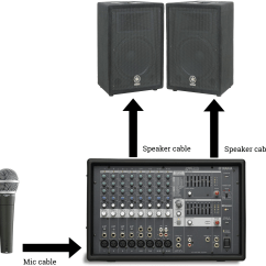 Pa Setup Diagram Mondeo Mk4 Wiring Ideal Church System Portable And Wireless Mic Options