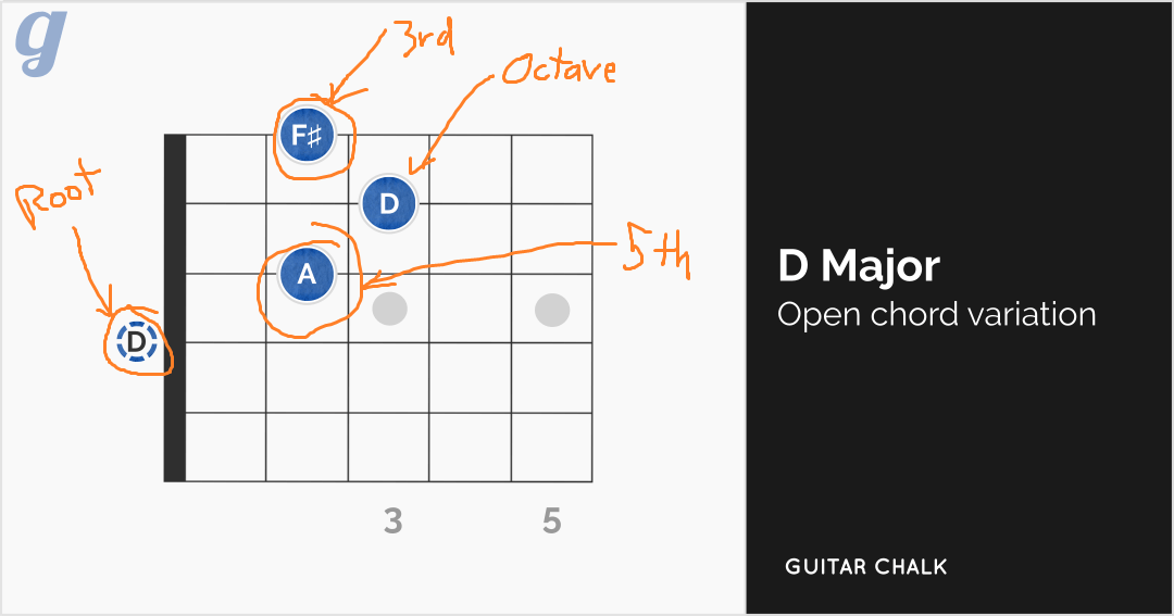 How To Read Chord Diagram