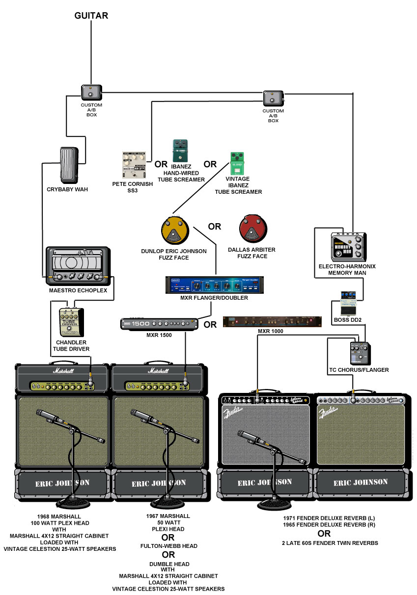 medium resolution of eric johnson signal processing and rig setup