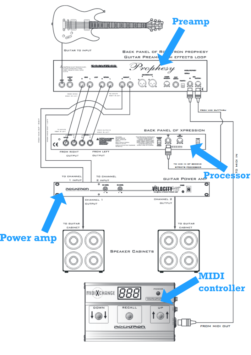 medium resolution of pairing a midi foot controller with your guitar rig midi connection diagram midi cable pinout