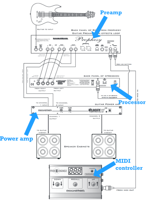 small resolution of pairing a midi foot controller with your guitar rig midi connection diagram midi cable pinout