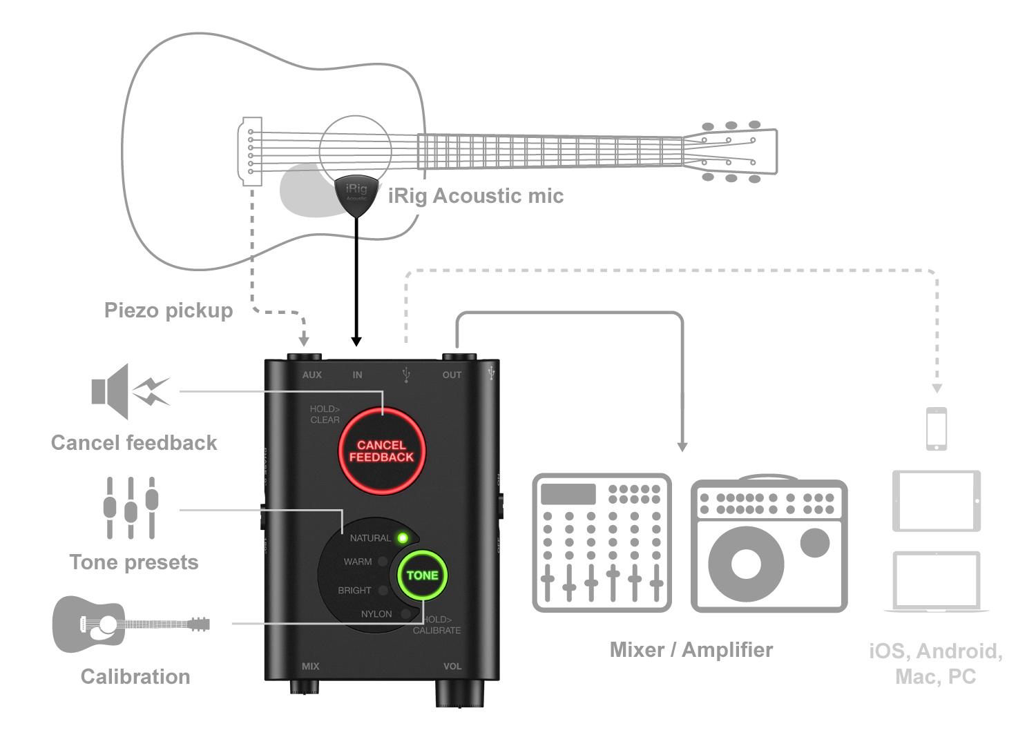 hight resolution of setup diagram