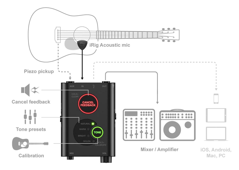 hight resolution of setup diagram