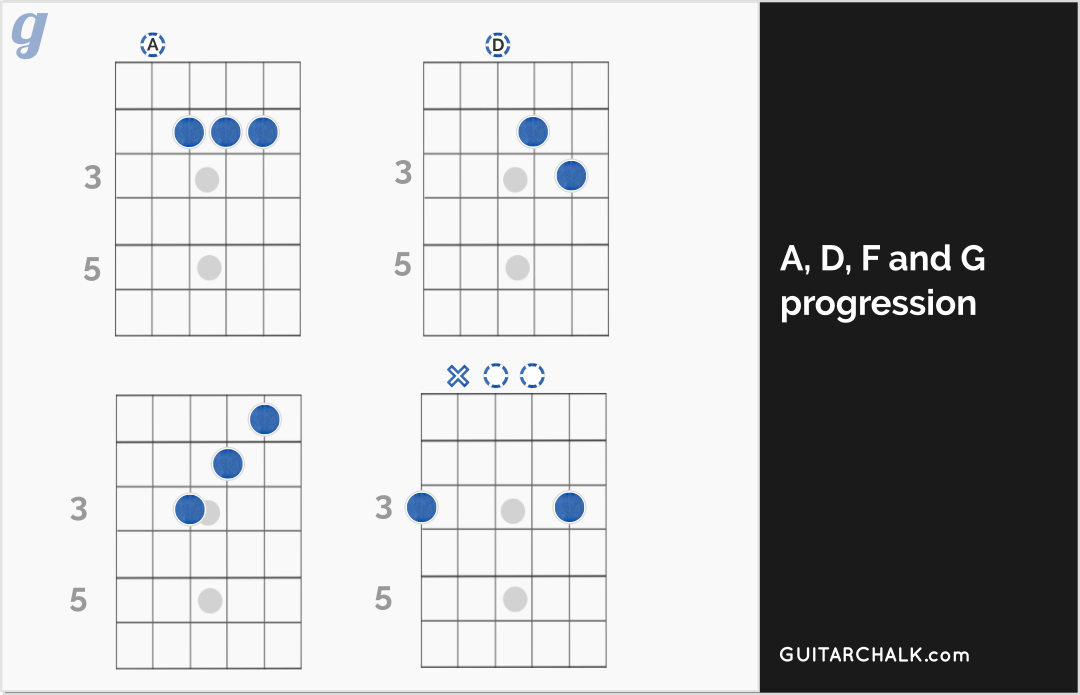Blues Guitar Chords, Progressions and the Theory Involved