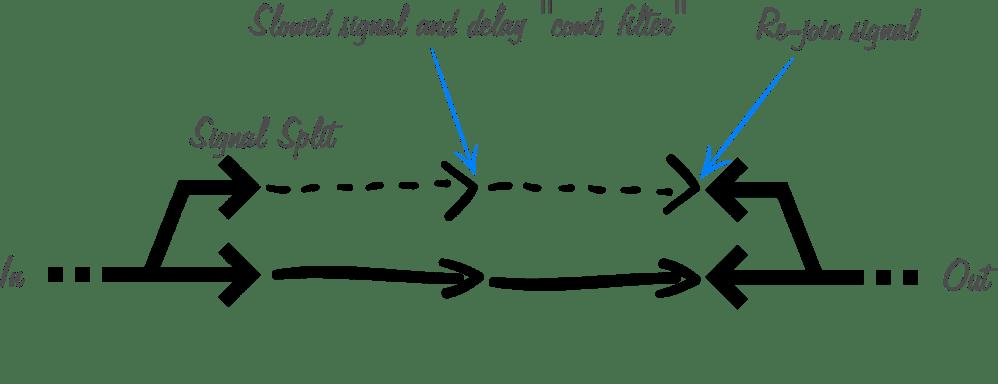 medium resolution of flanger signal processing info