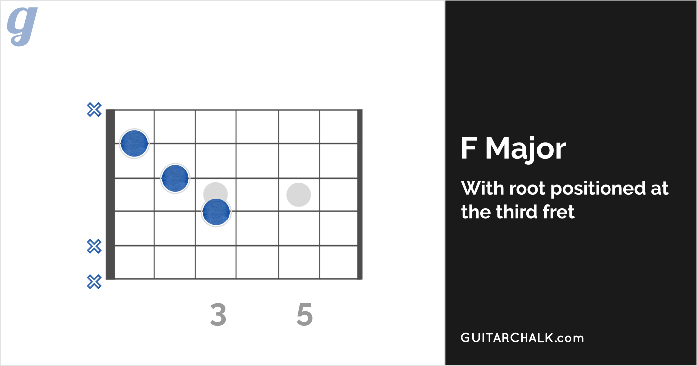 22 Basic Guitar Chords for Beginners with Diagrams, Tabs