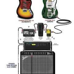 Guitar Rig Diagram 2001 Pt Cruiser Radio Wiring Diagrams Schematics Original Geek Chalk Rh Guitarchalk Com Alex Lifeson World