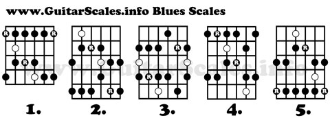 Blues Scale Guitar Diagrams, Notes And Information