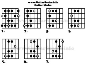 Guitar Modes Tab, Notation & Fretboard Diagrams
