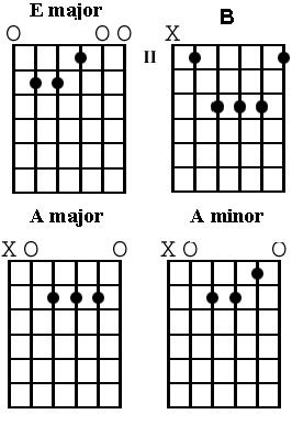 Beatles Guitar Chord Secrets