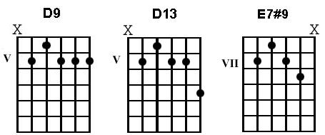 Spice up your Blues Guitar Chords-Guitar Control