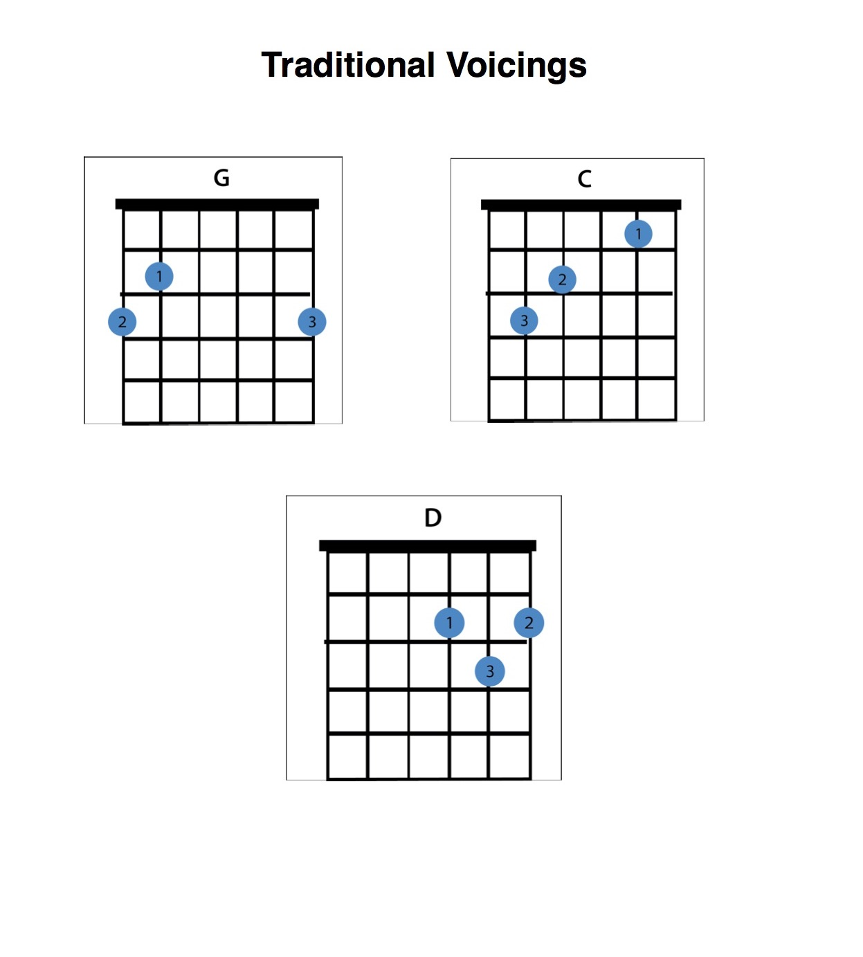 Guitar Chords for Beginners: Learn to Play Hundreds of