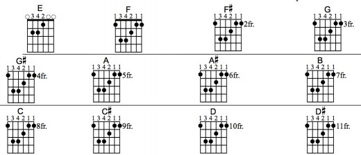 learn guitar fast