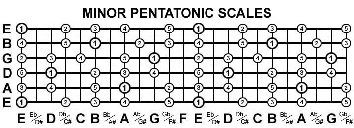 Guitar Scale Practice