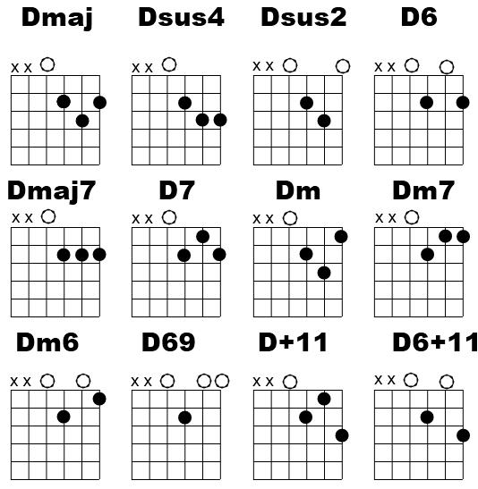 Beginner Guitar Lesson, D chord Variations