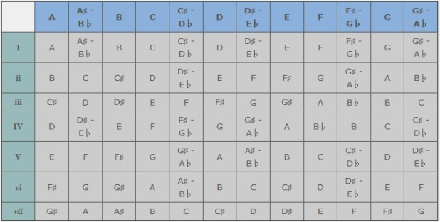 Image Result For Music Theory For Beginners Com