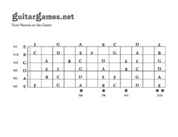 Guitar Games: The Free Online Guitar Notes Mini Course