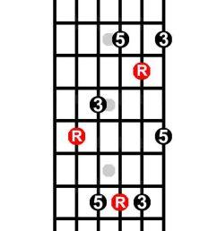 the keys to the fretboard guitarhabits c chord diagram neck [ 588 x 1464 Pixel ]