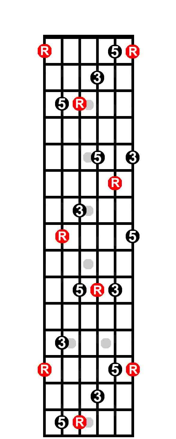 medium resolution of  the keys to the fretboard guitarhabits c chord diagram neck