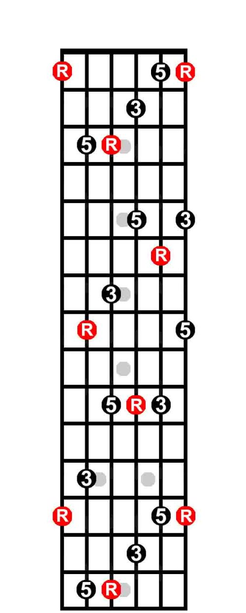 small resolution of  the keys to the fretboard guitarhabits c chord diagram neck