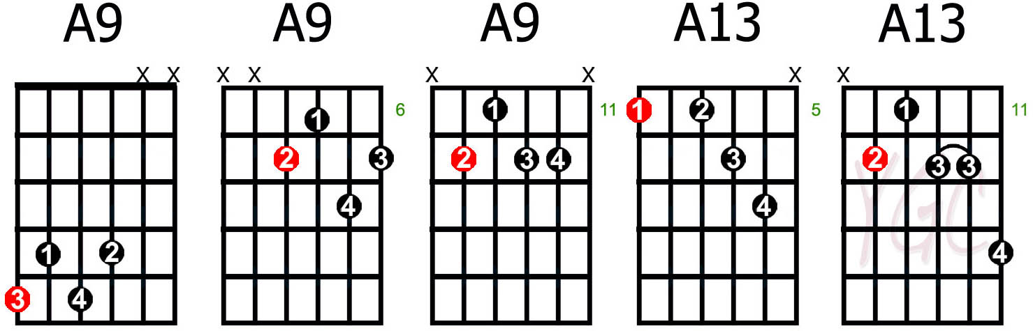 Guitar finger placement for