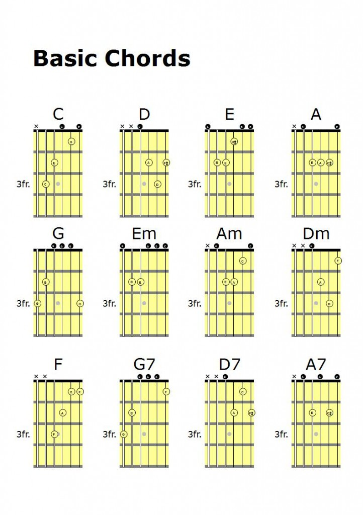 D7 Guitar Chords For Beginners
