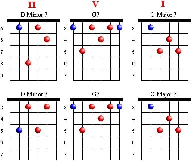 Acoustic Guitar Chords: Jazz Progressions