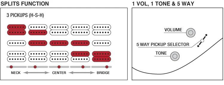 Charvel Guitar Wiring Diagrams Ibanez Rg350dx Review