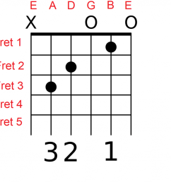 how to play guitar chords [ 1024 x 942 Pixel ]