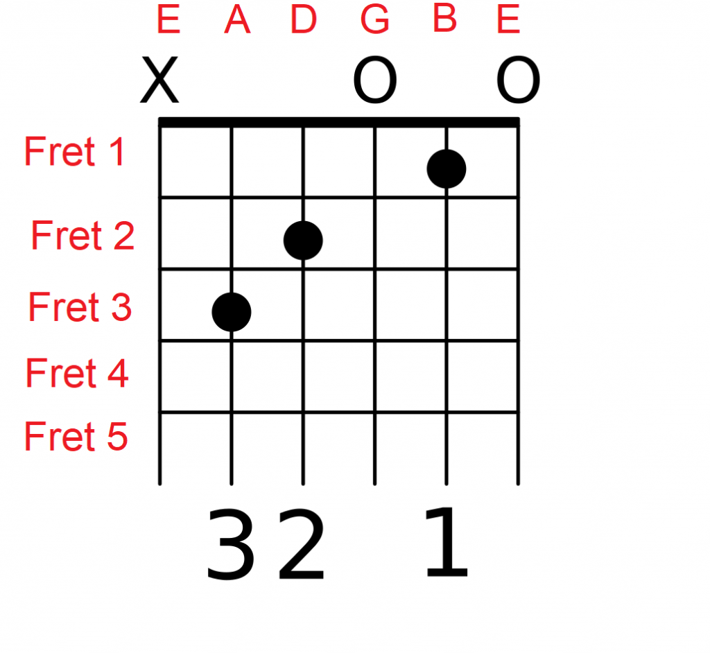 hight resolution of how to play guitar chords
