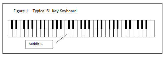 notes on piano keyboard diagram honda cb400 four wiring how to play simple chords and guitar - noise