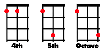 The Epic Guide To Intervals For Beginning Guitar