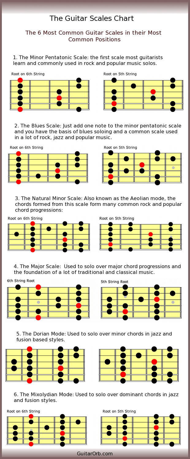 hight resolution of guitar scale diagram full neck