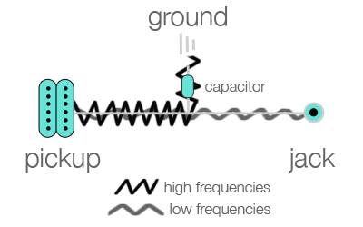 guitar pots wiring diagram the cause and effect what is a capacitor how does it work repair bench in circuit