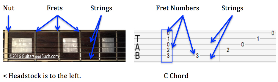 how to read guitar chords chart - Timiz.conceptzmusic.co