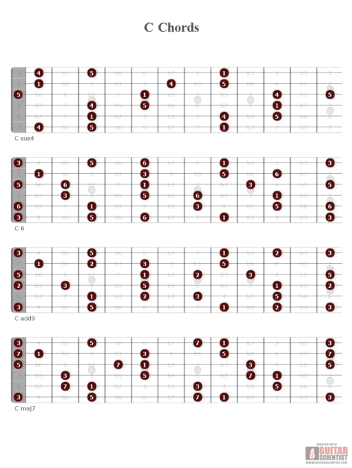 small resolution of c chord diagram