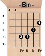 Bm chord diagram