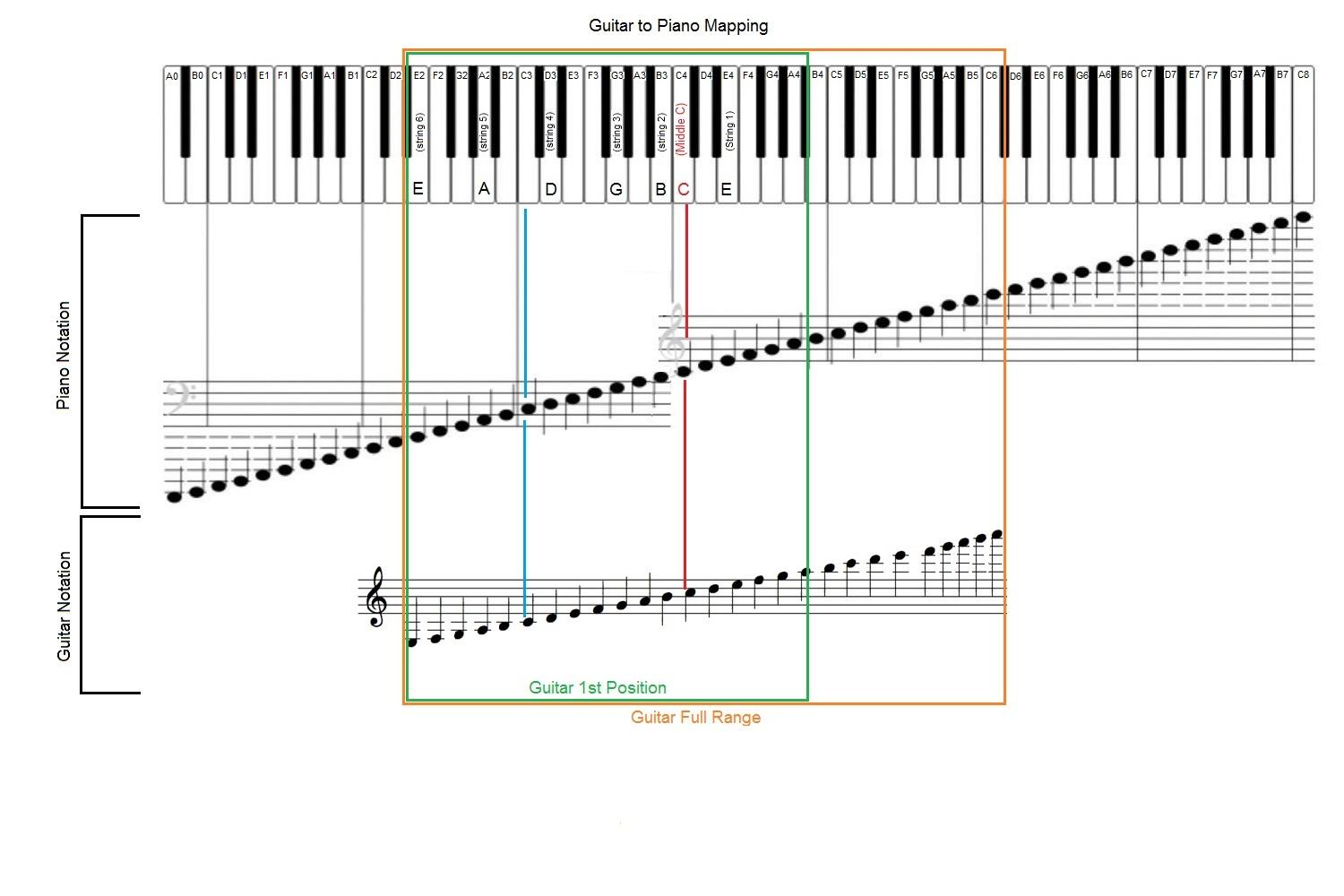 88 key piano keyboard diagram a of microscope parts where on earth in the middle c guitar