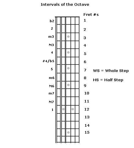 Guitar Lessons: Intervals for Beginners: Lesson 1
