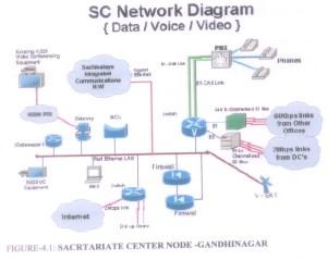 SC Network Diagram