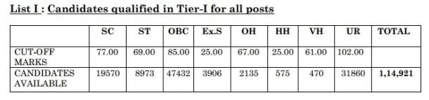 SSC CGL Tier 1 Re Exam 2013 Result