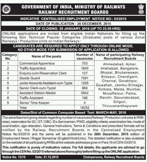 Railway Recruitment 2016
